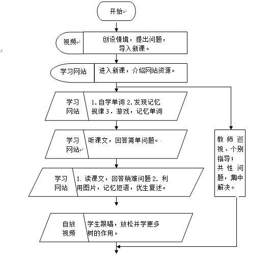 小组协作课例分析步骤